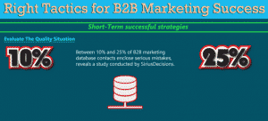 Right Tactics for B2B Marketing Success