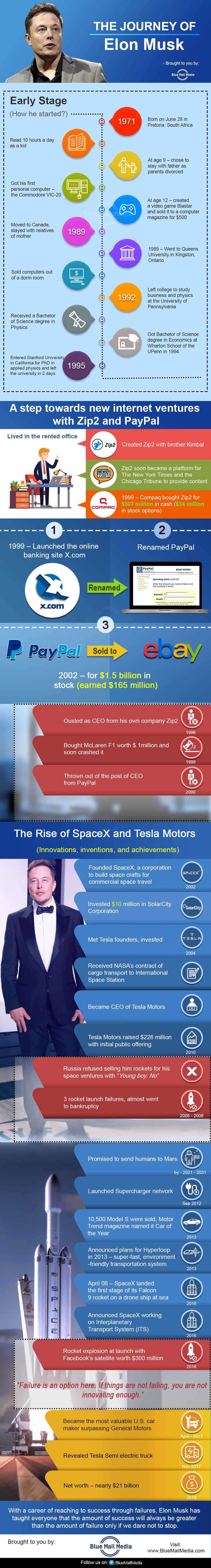 The Journey of Elon Musk