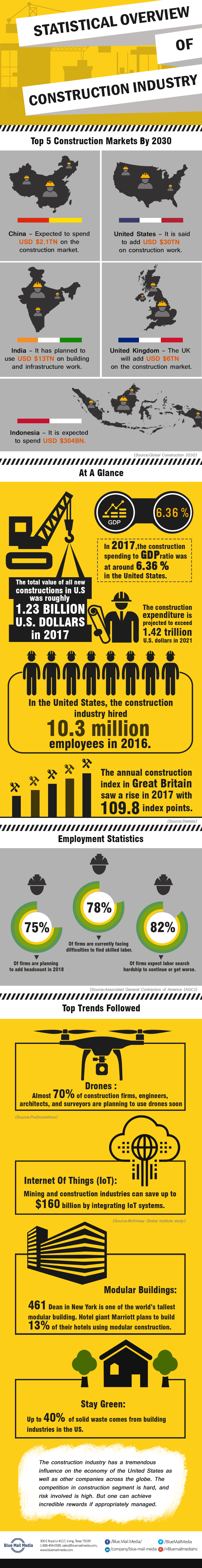 Statistical Overview of Construction Industry