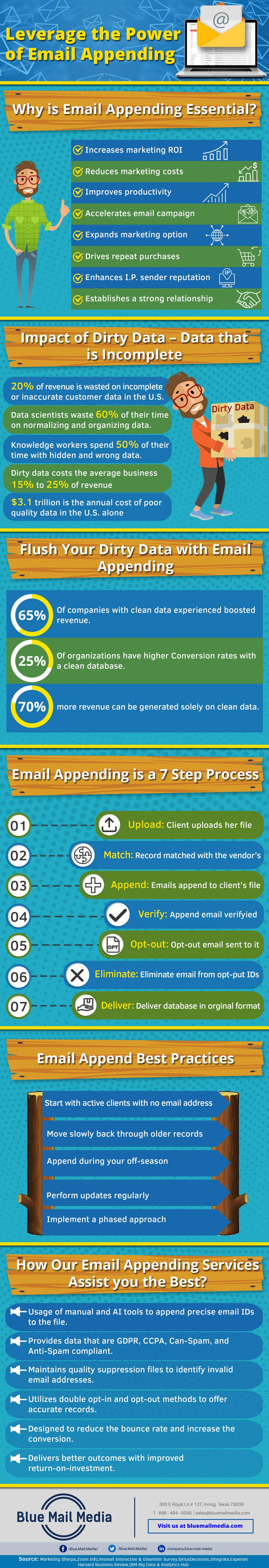 Benefits of Email Appending