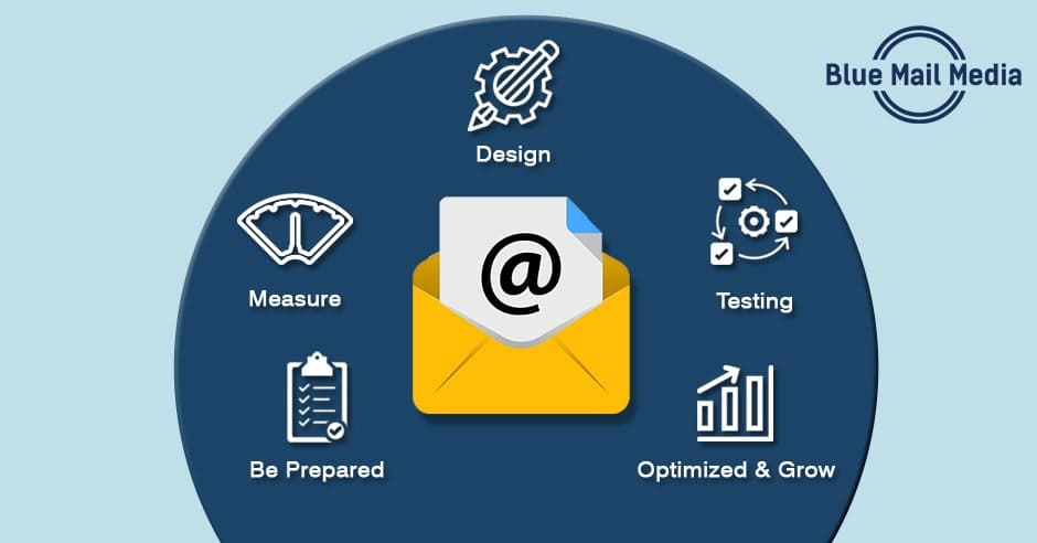 7 Best Ways For Marketers to Leverage Email in 2021